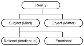 Mind–body dualism