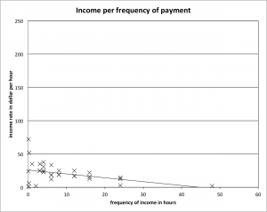 Figure 1: Income of Springfield houses